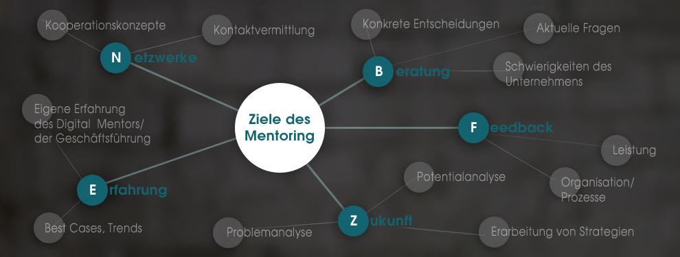 Digitale Medien, Social-Media-Kommunikation,  strategische Produktentwicklung, Implementierungsbegleitung
